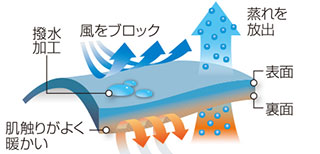 クリマプロ100の説明画像